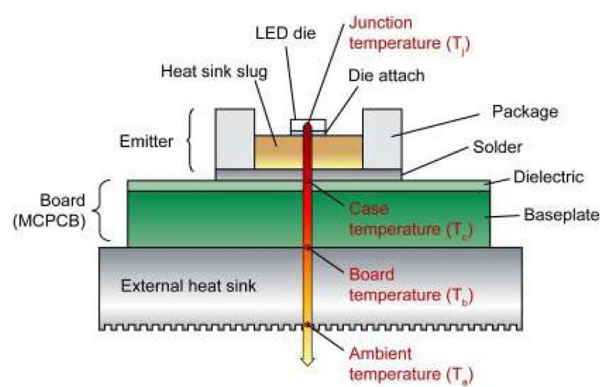 Anatomy Of An LED1