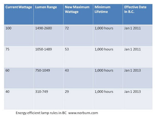 Energy Efficient Lamps Chart BC Revised