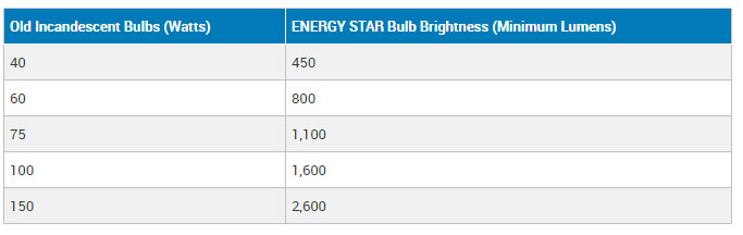 Norburn, making-switch-to-LED