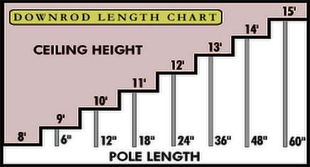 Lighting 101 chart